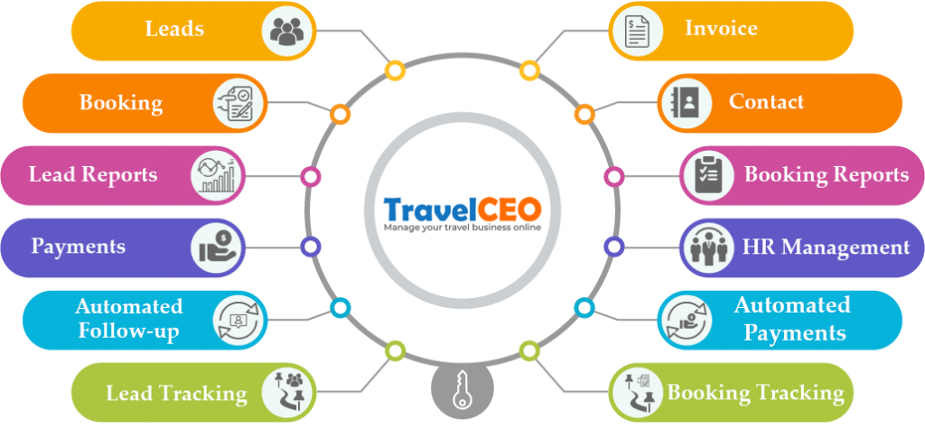 Info graphics of Travel CEO. The world's Number 1 CRM