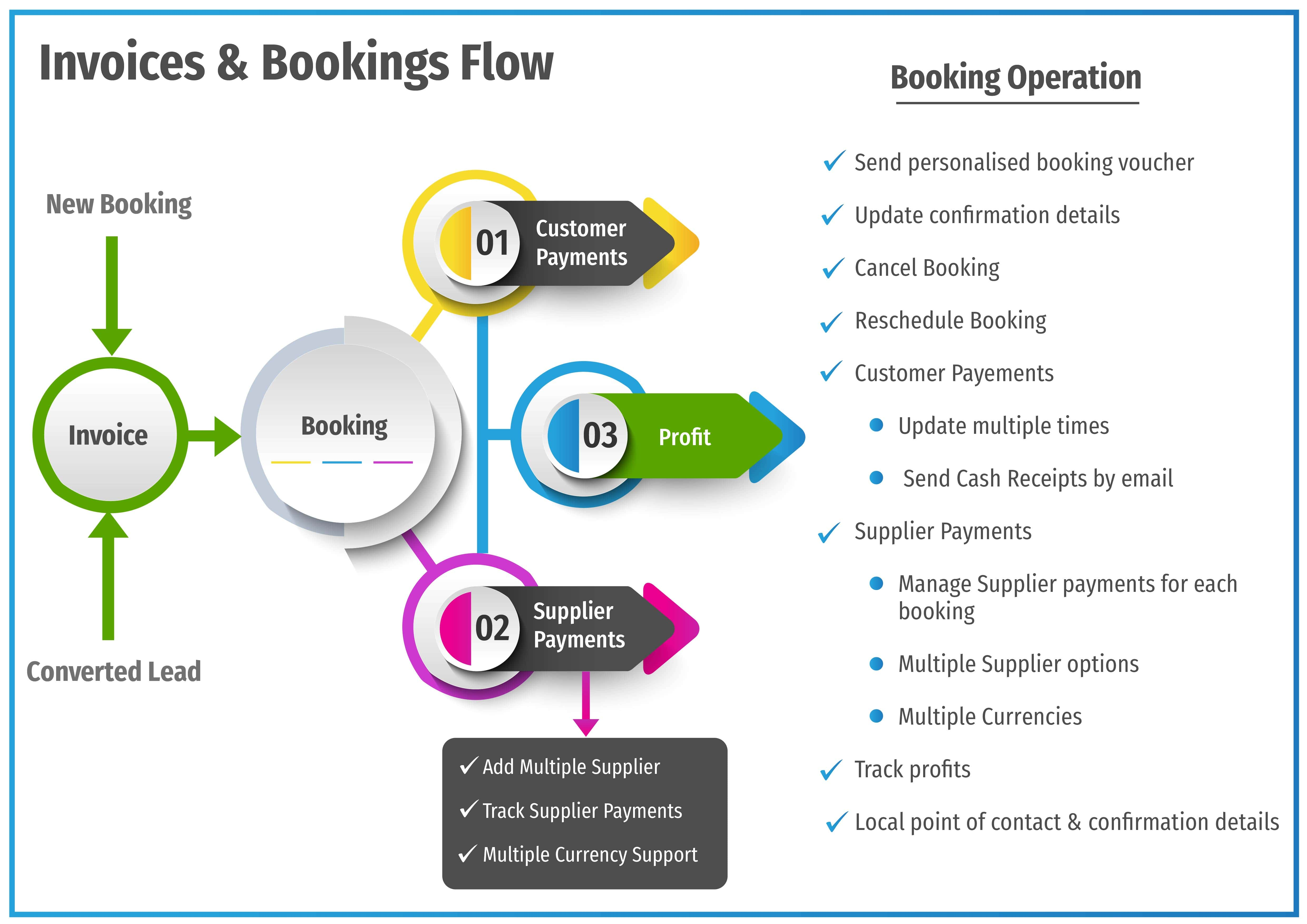 Travel Booking Management